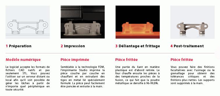 Etapes d'impression avec machine Desktop Metal : Préparation, Pièce imprimée, pièce frittée et post-traitement
