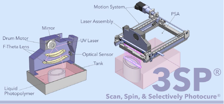 fonctionnement technologie 3SP EnvisionTec