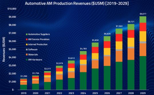 Marché fabrication additive, secteur automobile